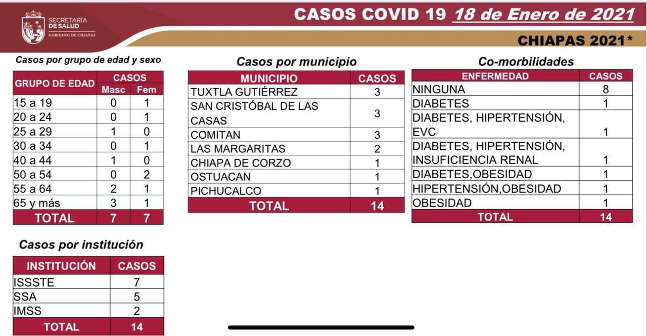 7 mil 661 casos_610 decesos_COVID-19.jpg