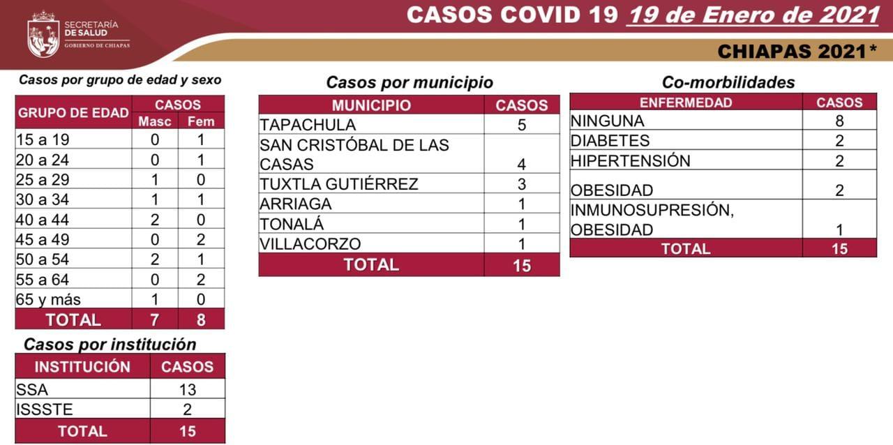 7 mil 676 casos_612 decesos_COVID-19.jpg