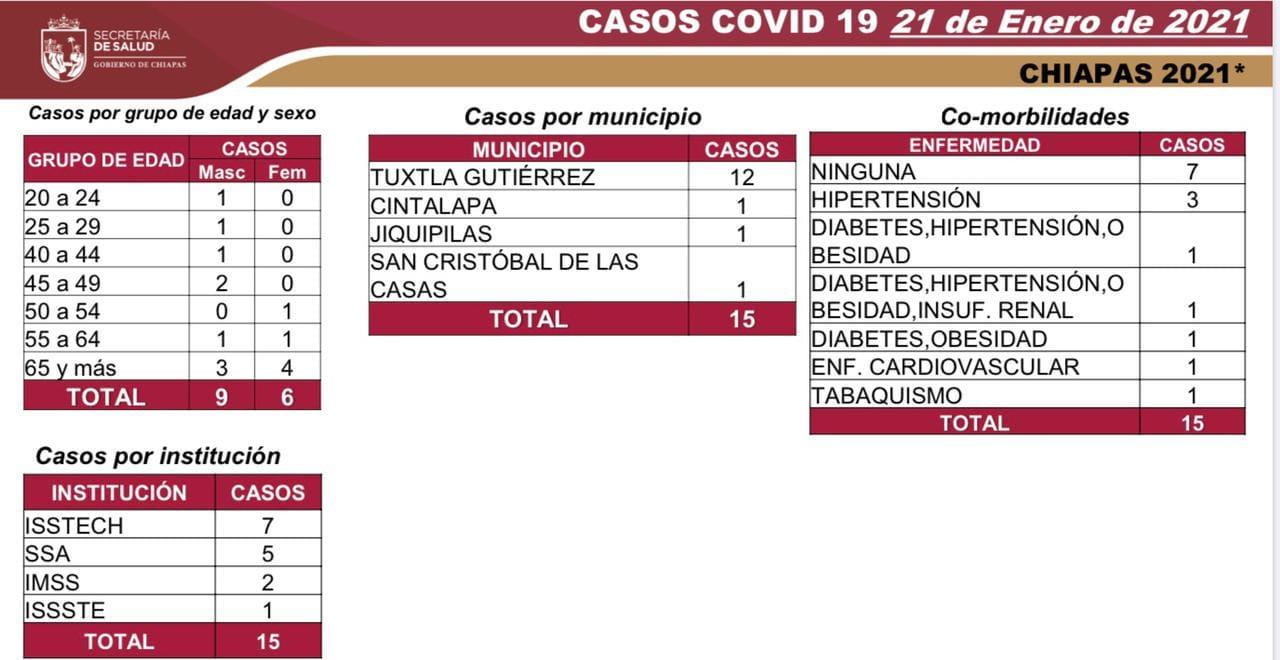 7 mil 704 casos_616 decesos_COVID-19.jpg