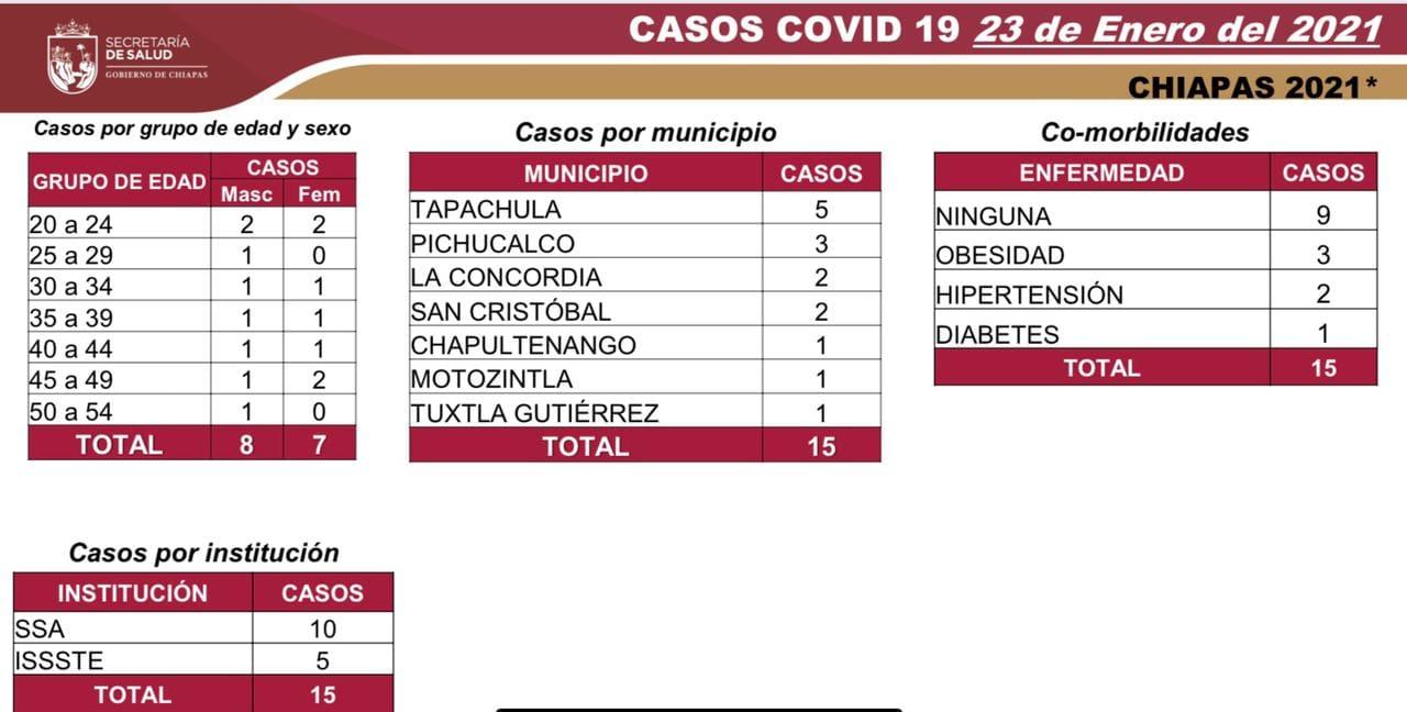 7 mil 732 casos_620 defunciones_COVID-19.jpg