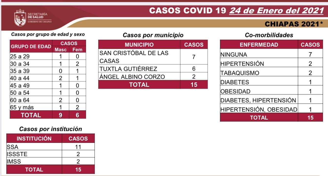 7 mil 747 casos_622 decesos_COVID-19.jpg