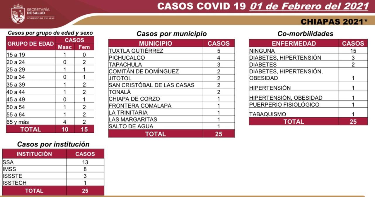 7 mil 915 casos_654 decesos_COVID-19.jpg