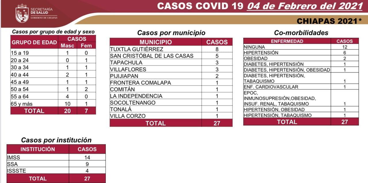 7 mil 996 casos_672 decesos_COVID-19.jpg