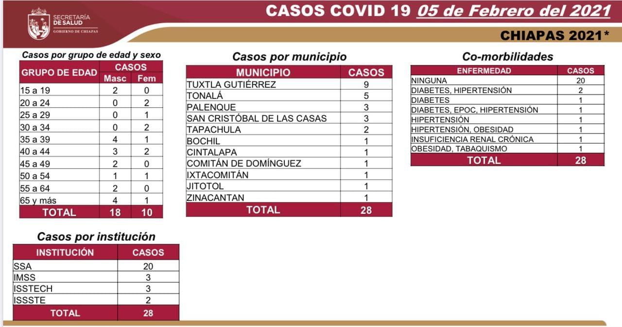 8 mil 24 casos_677 decesos_COVID-19.jpg