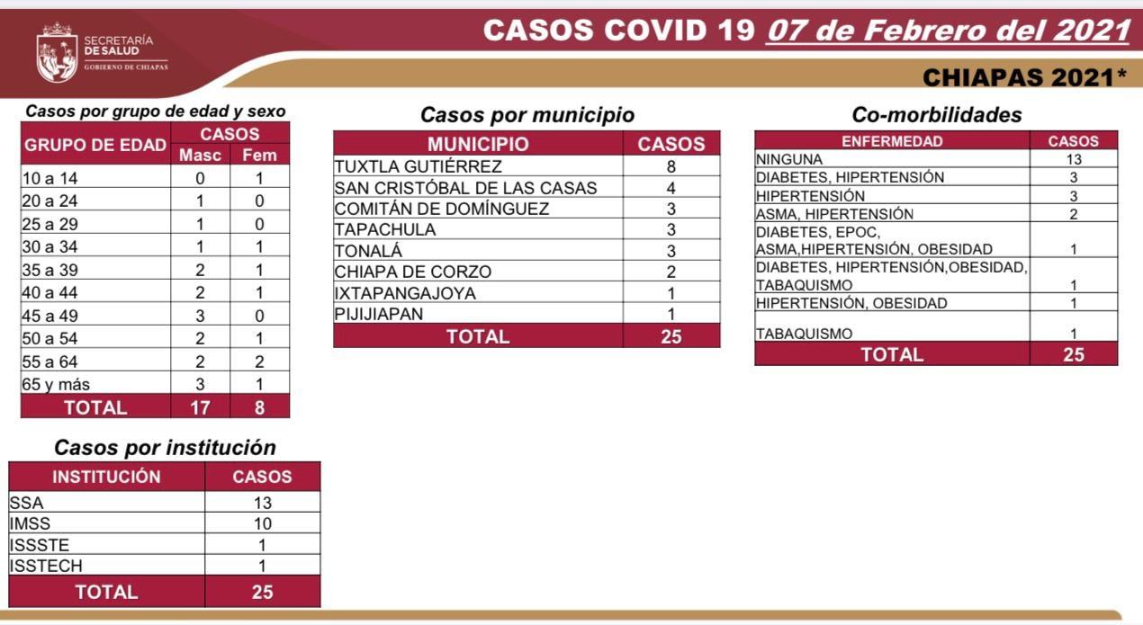 8 mil 77 casos_688 decesos_COVID-19.jpg