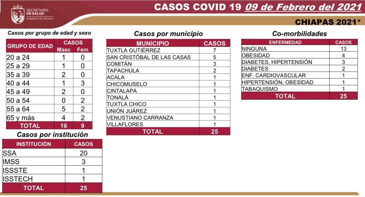 8 mil 125 casos_699 decesos_COVID-19.jpg