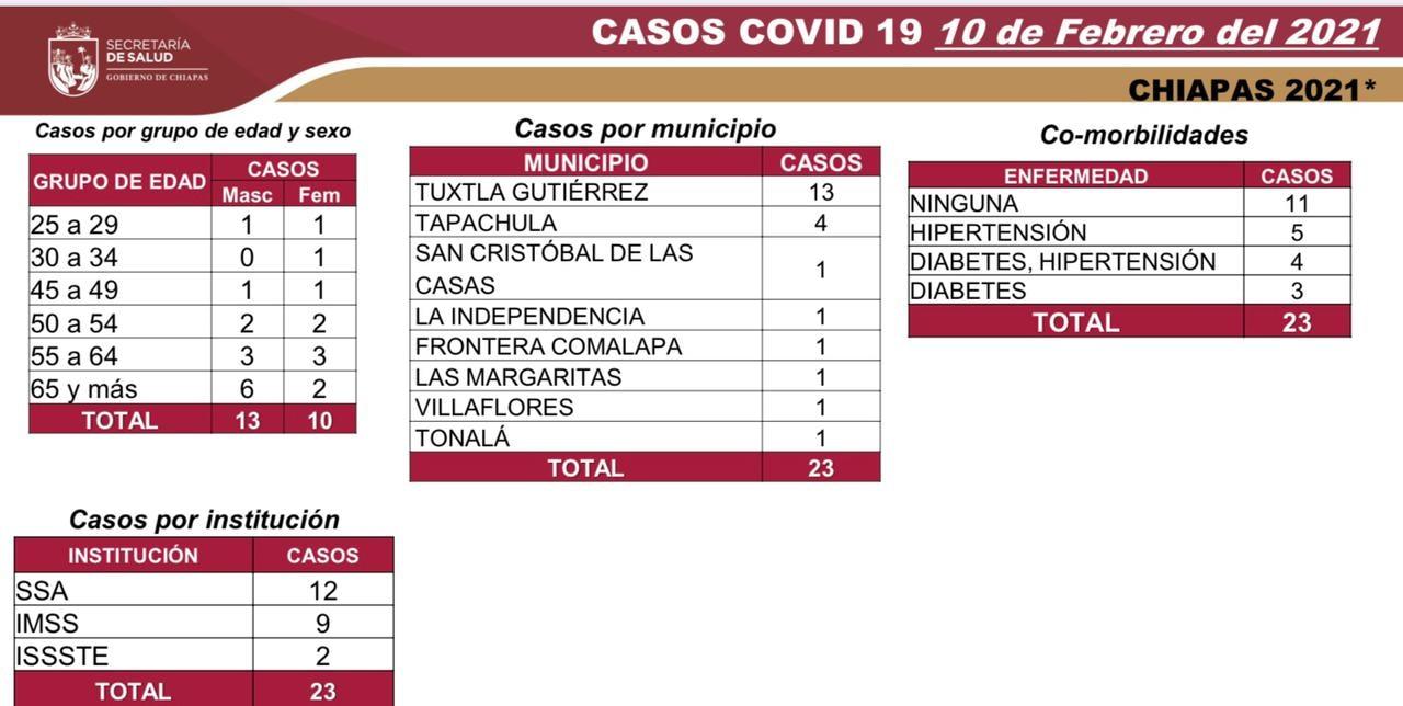 8 mil 148 casos_705 decesos_COVID-19.jpg