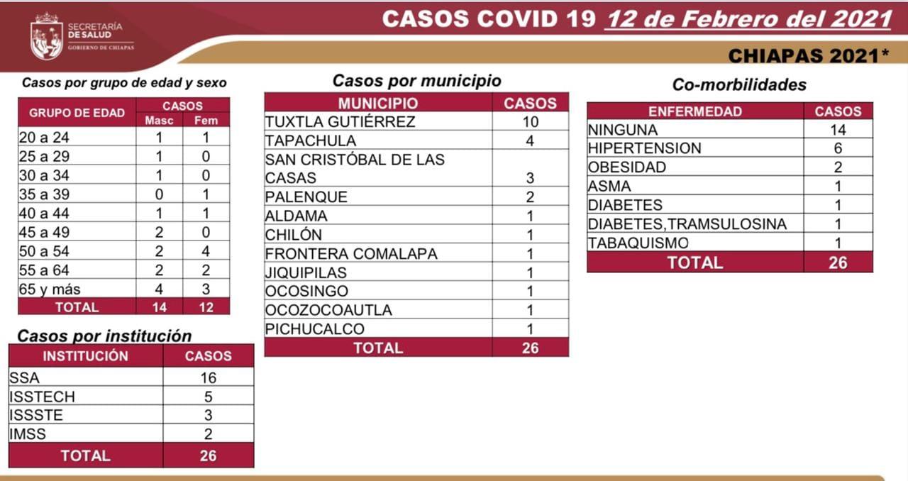 8 mil 198 casos_712 decesos_COVID-19.jpg
