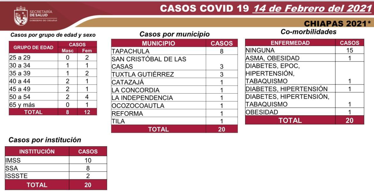 Registra Chiapas 20 casos nuevos de COVID-19.jpg