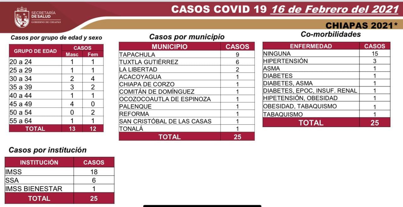 Dos decesos y 25 casos nuevos_COVID-19.jpg