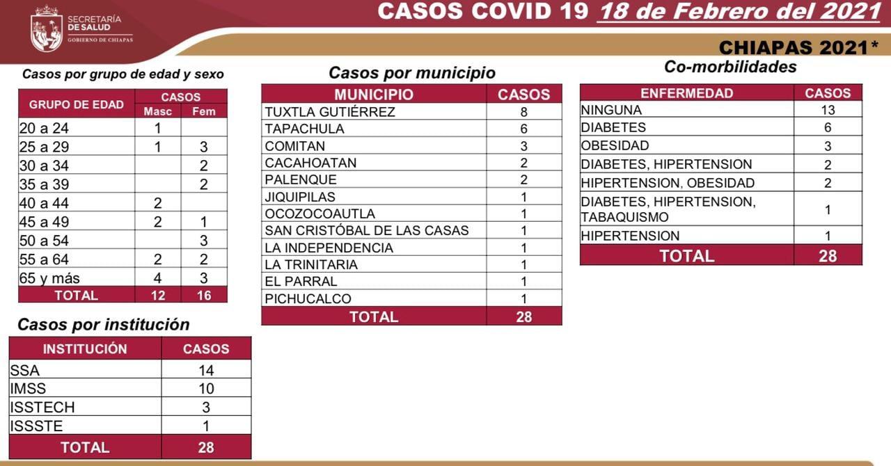 Reporta Chiapas 28 casos nuevos y dos decesos de COVID-19.jpg