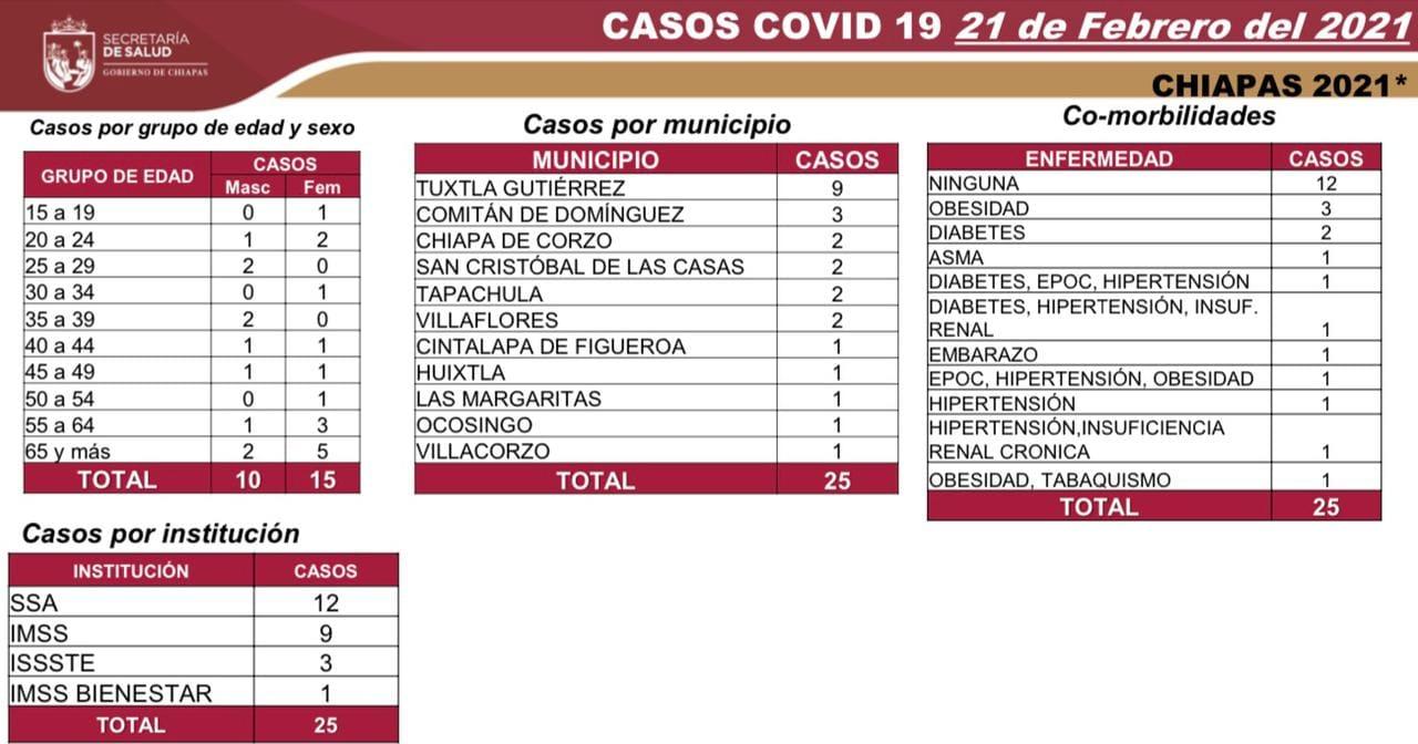 Informe diario COVID-19_25 casos y un deceso.jpg