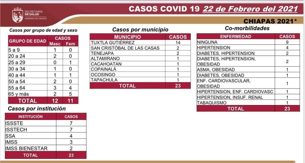En las últimas horas_23 casos y tres decesos de COVID-19.jpg