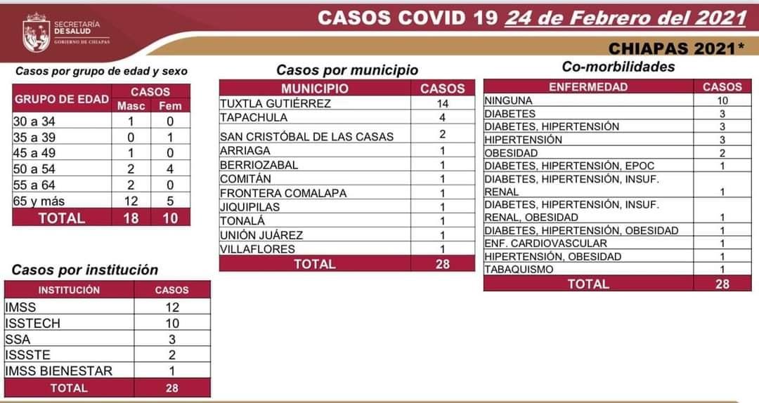 28 casos de COVID-19 en las últimas horas en Chiapas.jpg