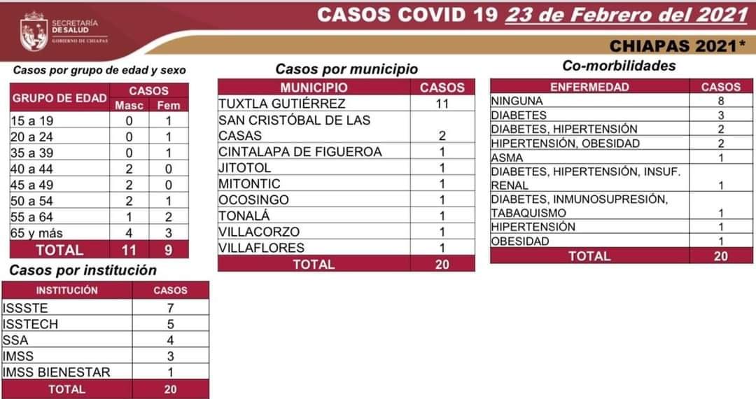Acumula Chiapas 20 casos nuevos y un deceso.jpg