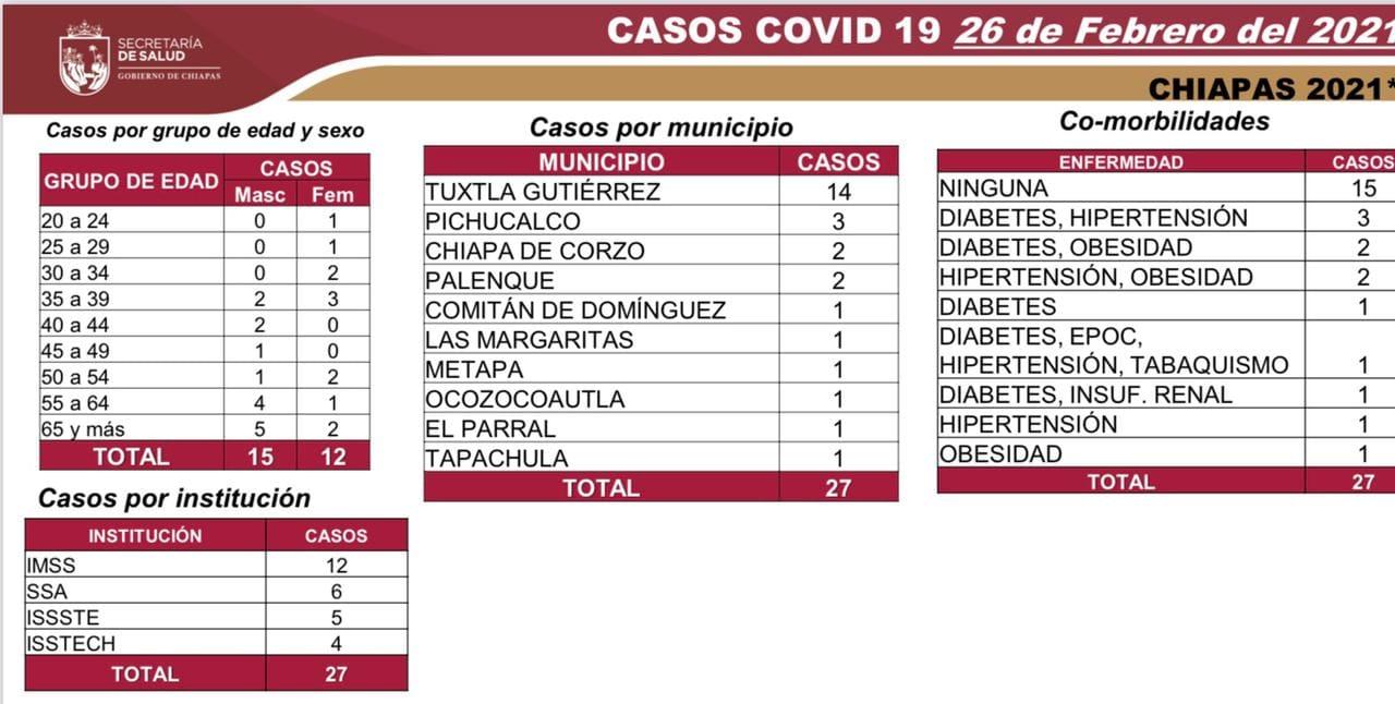 Registra Chiapas 27 casos nuevos y un deceso de COVID-19.jpg