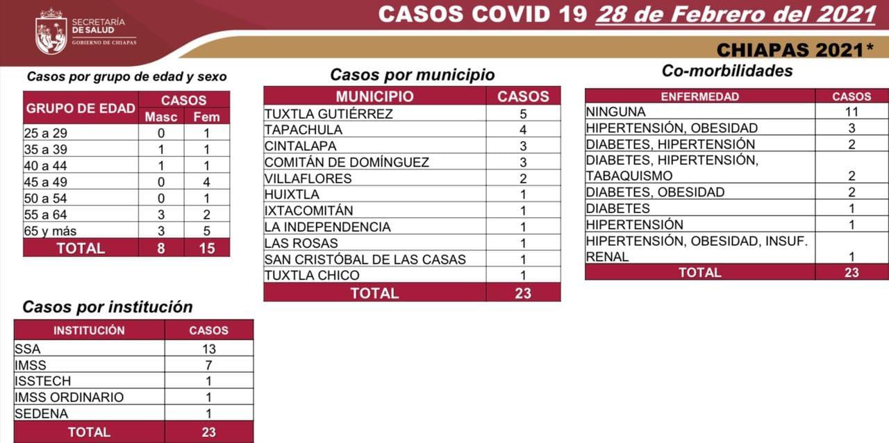 Suma Chiapas 23 casos nuevos y un deceso de COVID-19.jpg