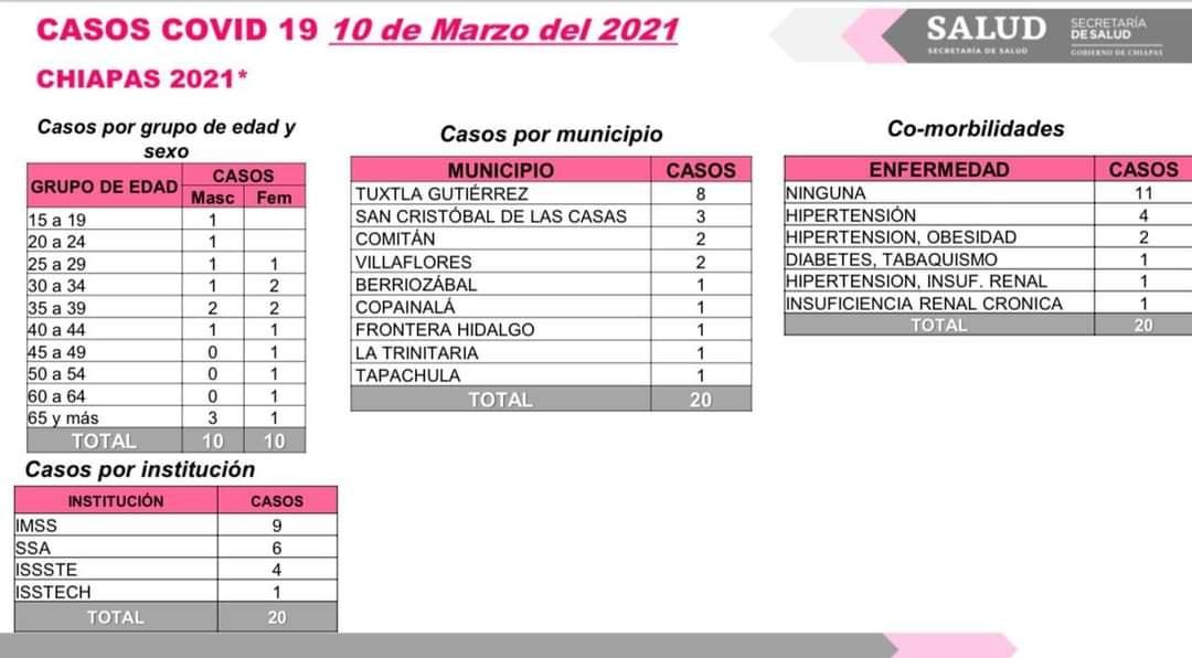 20 casos nuevos de COVID-19 en nueve municipios.jpg