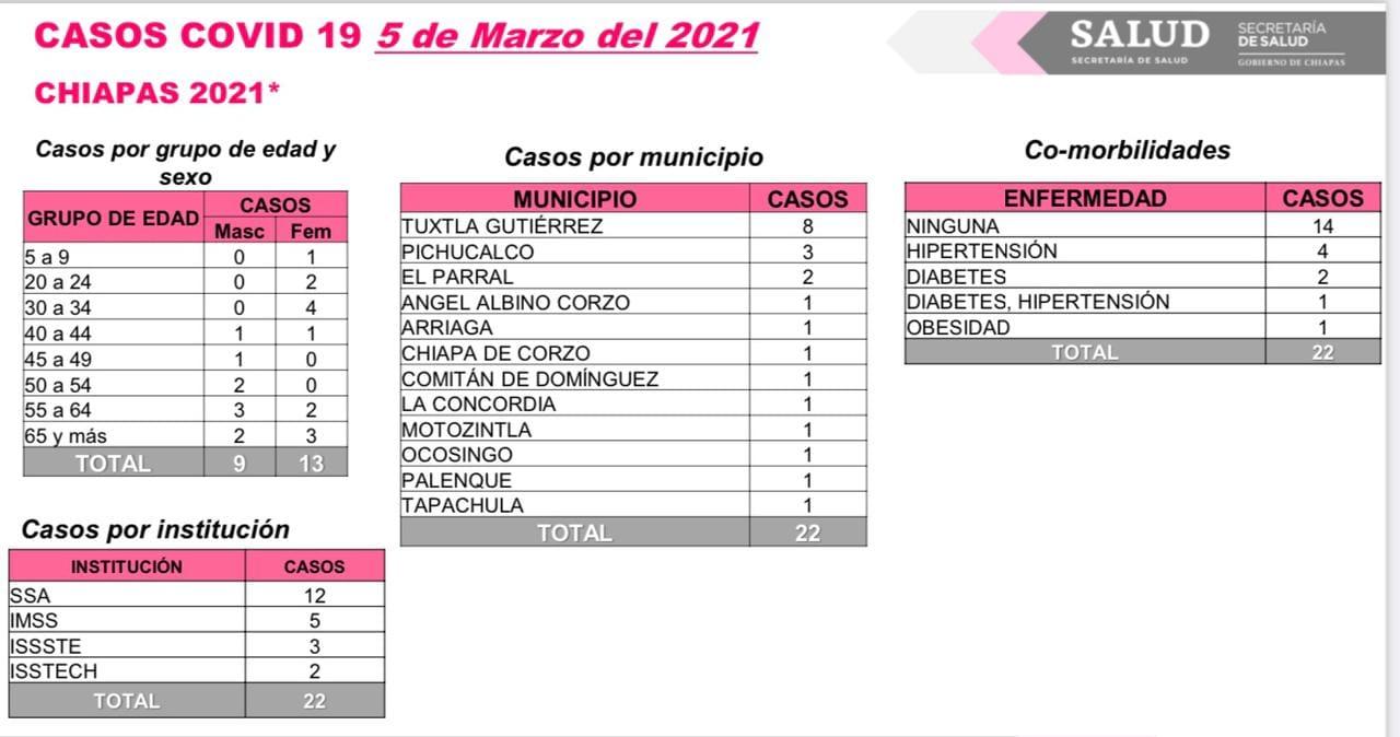 Acumula Chiapas 22 casos y tres decesos de COVID-19.jpg