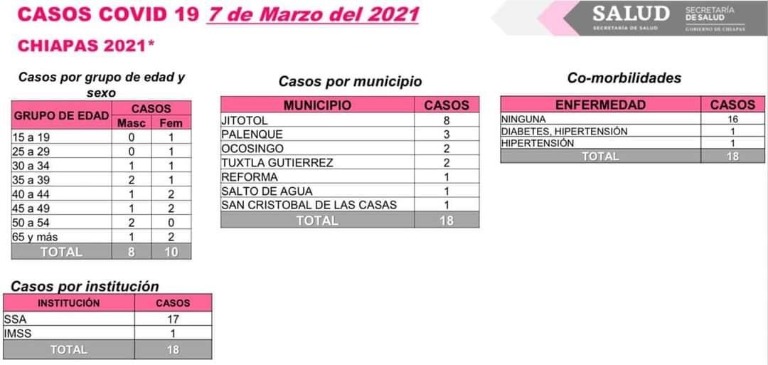 Registra Chiapas 18 casos nuevos de COVID-19.jpg