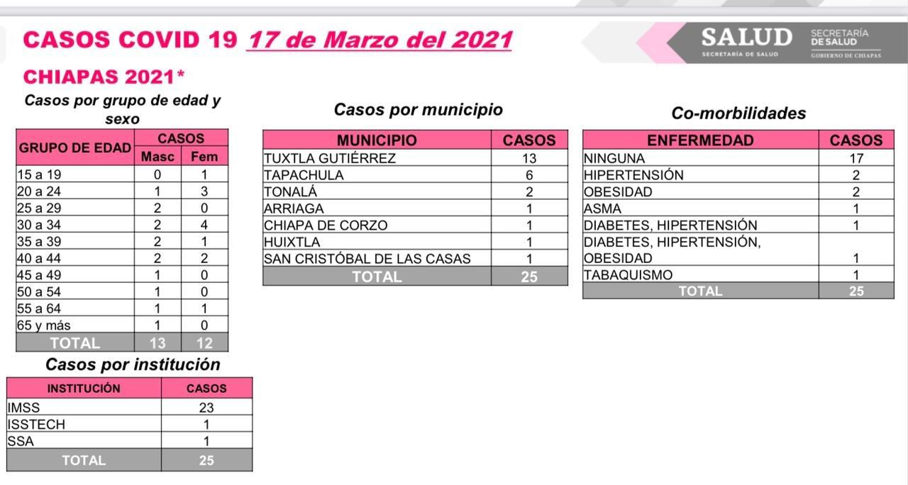 Se registran 25 casos nuevos y un deceso de COVID-19 en Chiapas.jpg