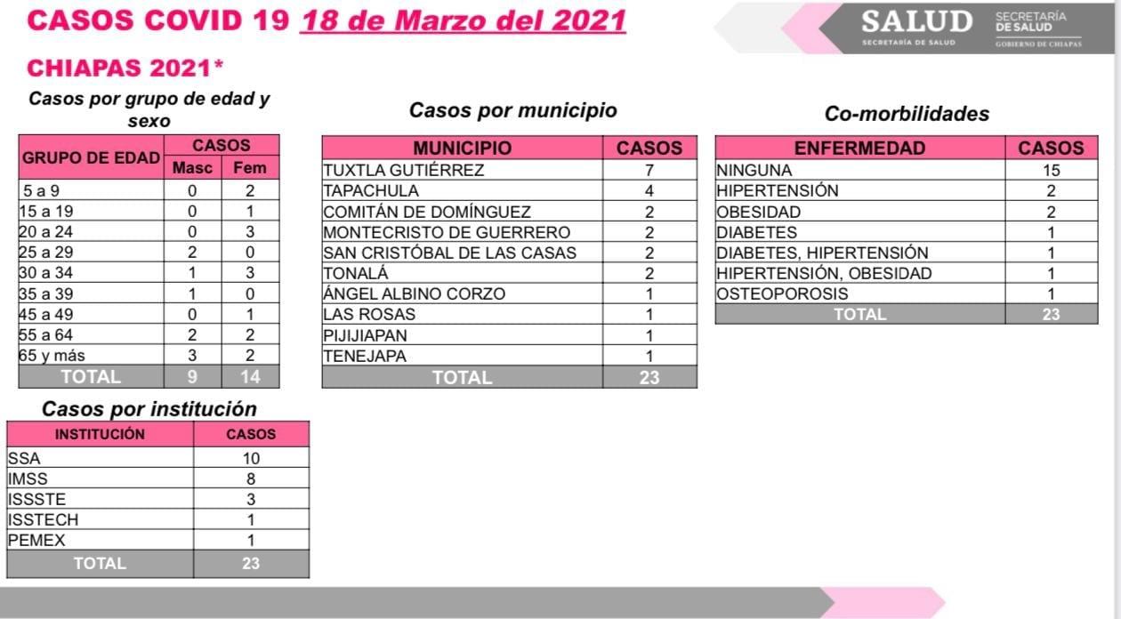 Suma Chiapas 23 casos y un deceso de COVID-19.jpg