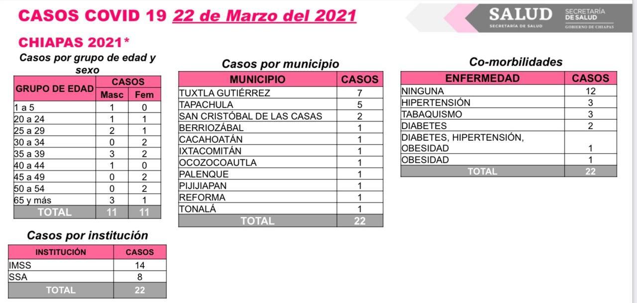 Se reportan 22 casos nuevos y dos decesos de COVID-19 en Chiapas.jpg