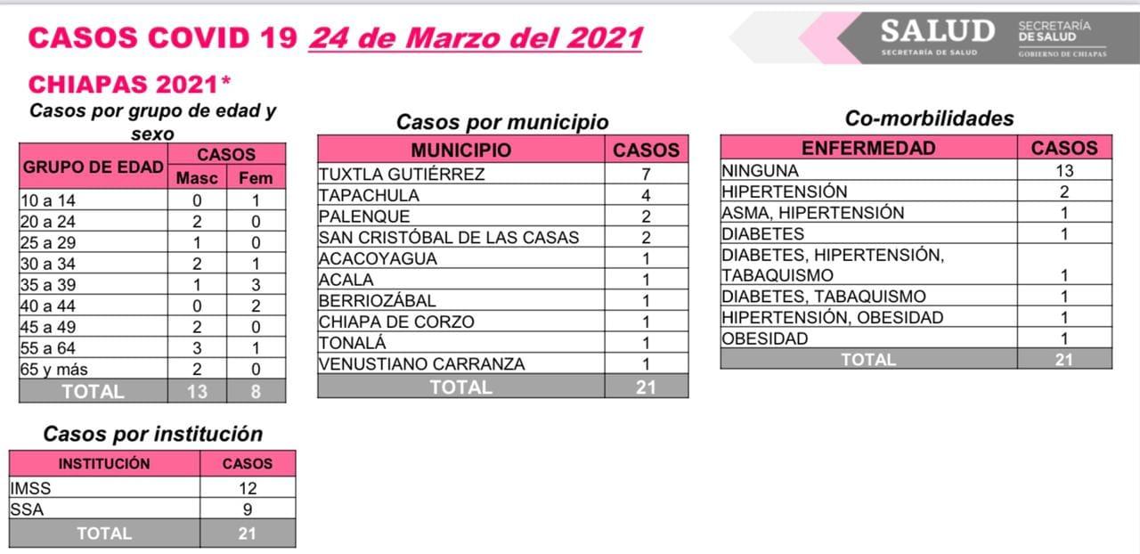 Se acumulan 21 casos nuevos de COVID-19 en Chiapas.jpg