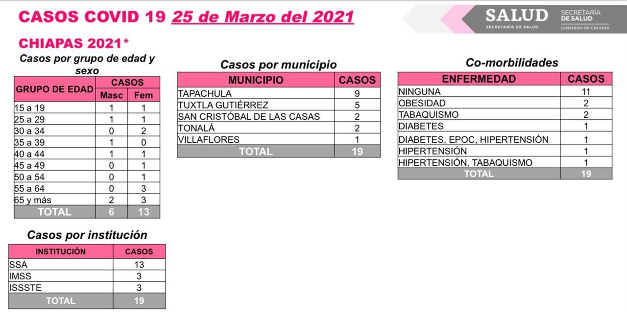 En las últimas 72 horas no se reportan defunciones por COVID-19 en Chiapas.jpg