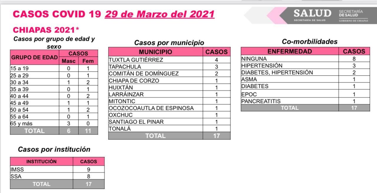 Suma Chiapas 17 casos y dos decesos de COVID-19 en las últimas horas.jpg