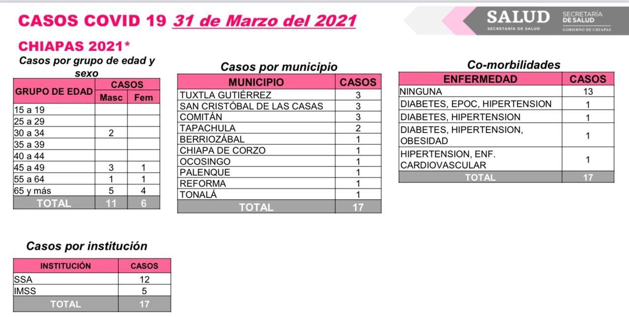 17 casos nuevos de COVID-19 en 10 municipios de Chiapas.jpg
