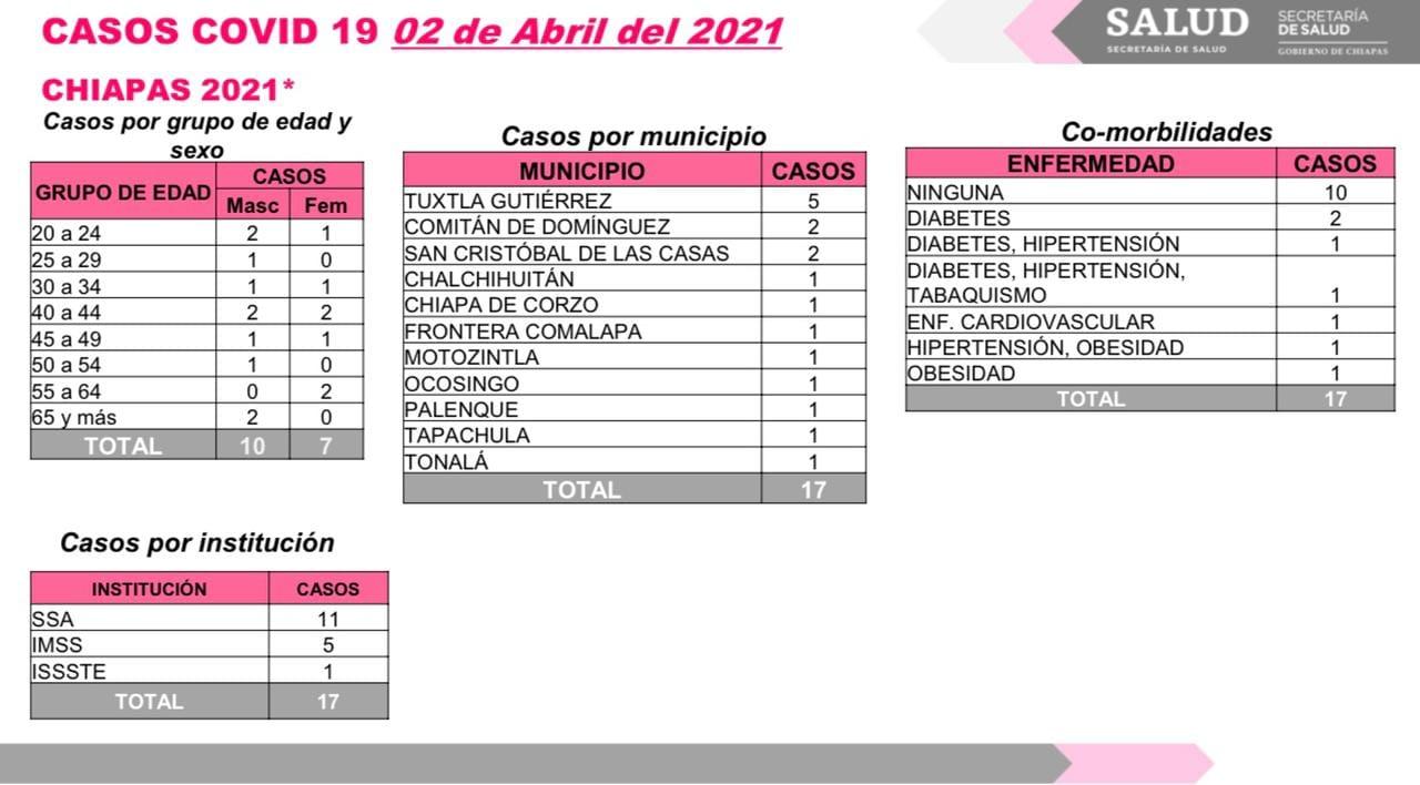 Reporta Chiapas 17 casos nuevos de COVID-19.jpg