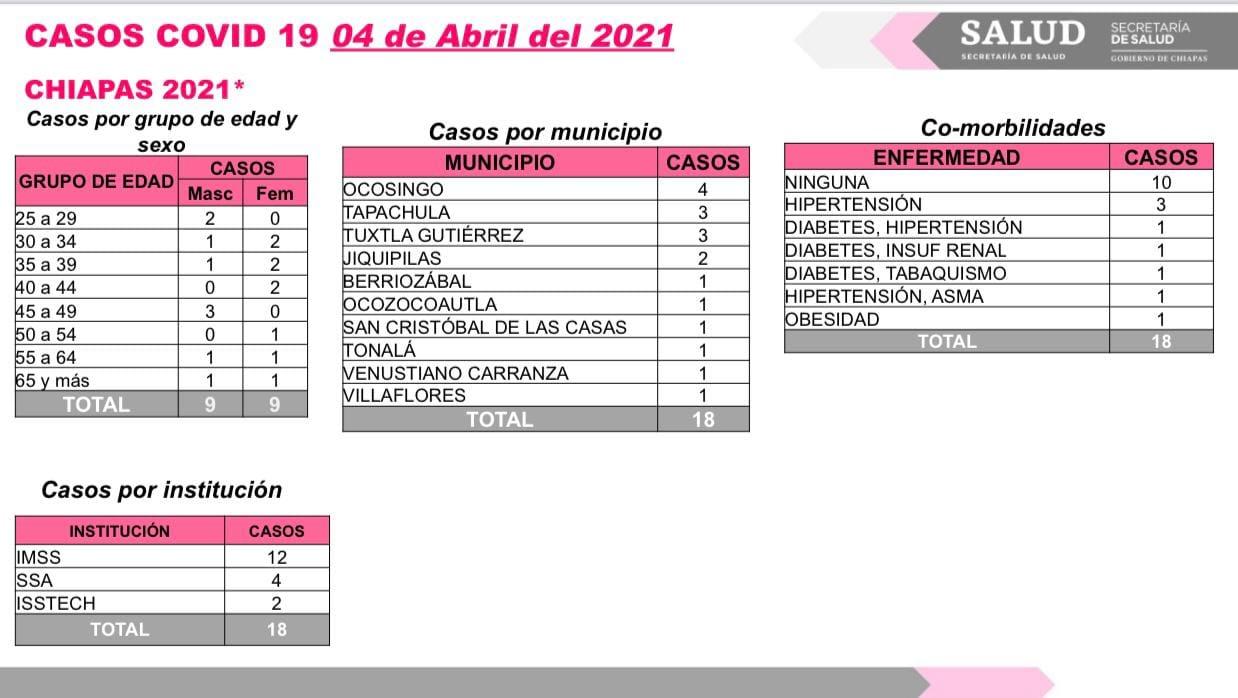 Acumula Chiapas 18 casos positivos de COVID-19.jpg