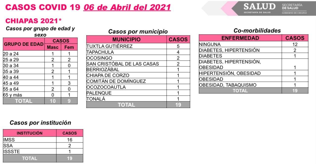 Se registran 19 casos nuevos y un deceso de COVID-19 en Chiapas.jpg