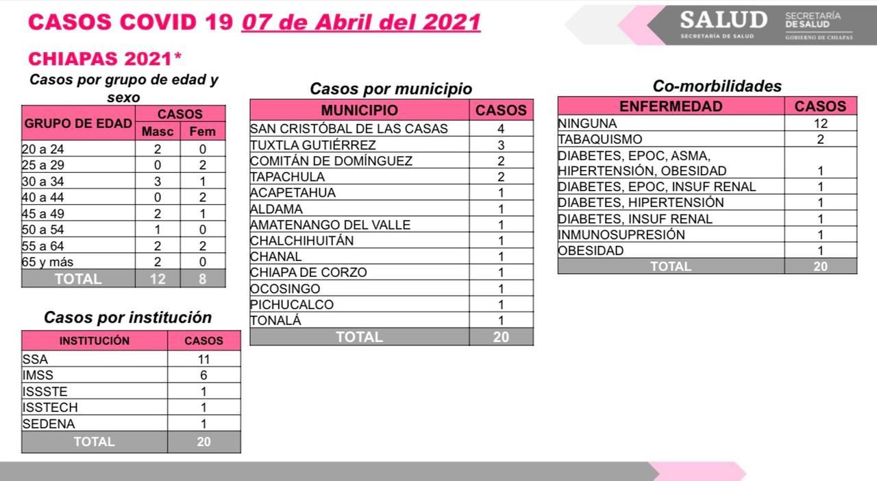 Suma Chiapas 20 contagios y un deceso de COVID-19 en las últimas horas.jpg