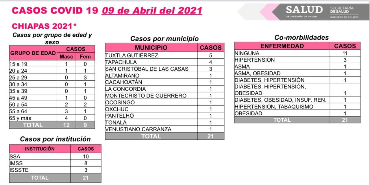 12 municipios reportaron casos de COVID-19 en las últimas horas.jpg