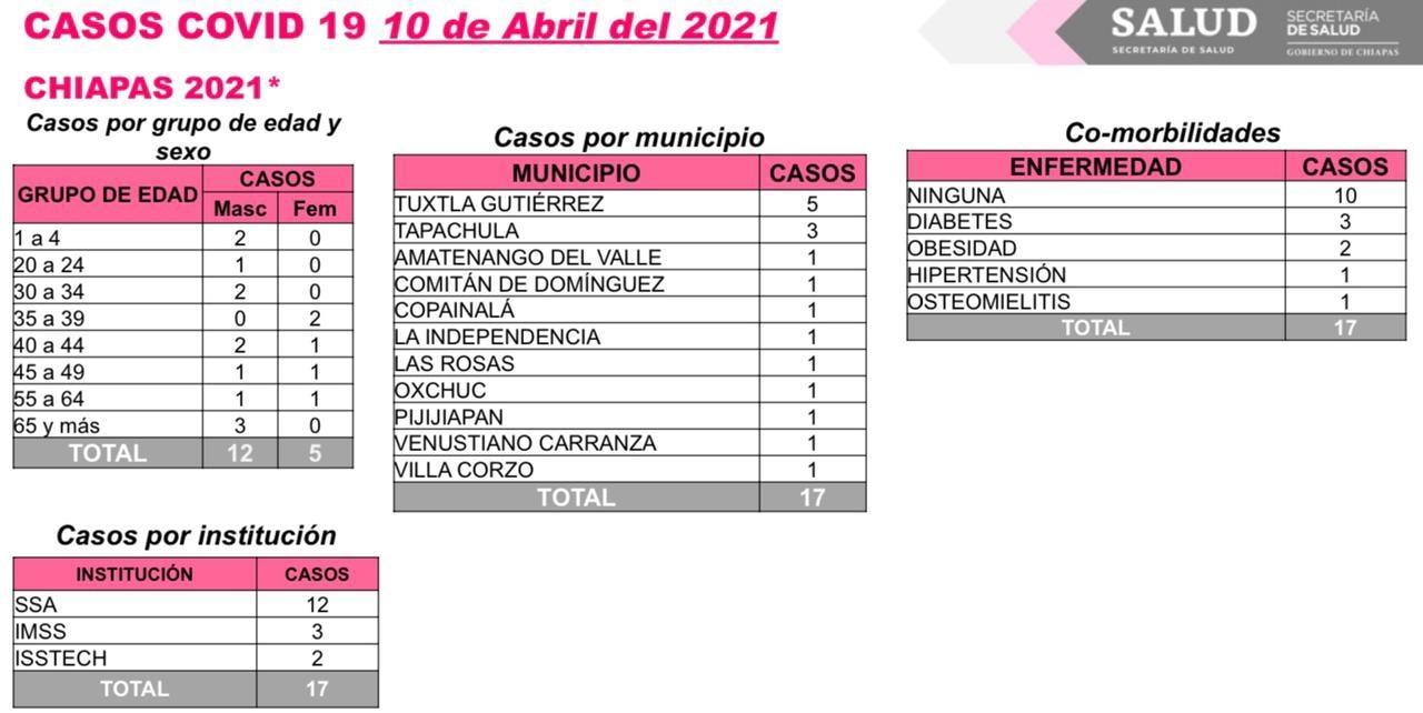 Chiapas continúa en nivel de riesgo color verde ante el COVID-19.jpg