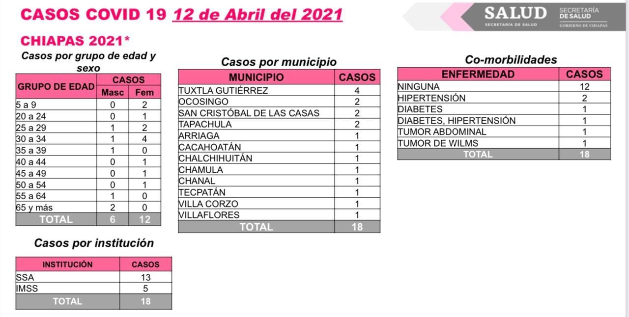 Se reportan 18 contagios y dos decesos de COVID-19 en Chiapas.jpg
