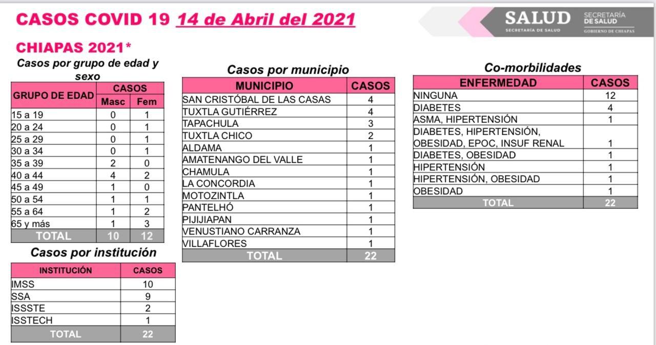 Se acumulan 22 casos nuevos de COVID-19 en Chiapas.jpg