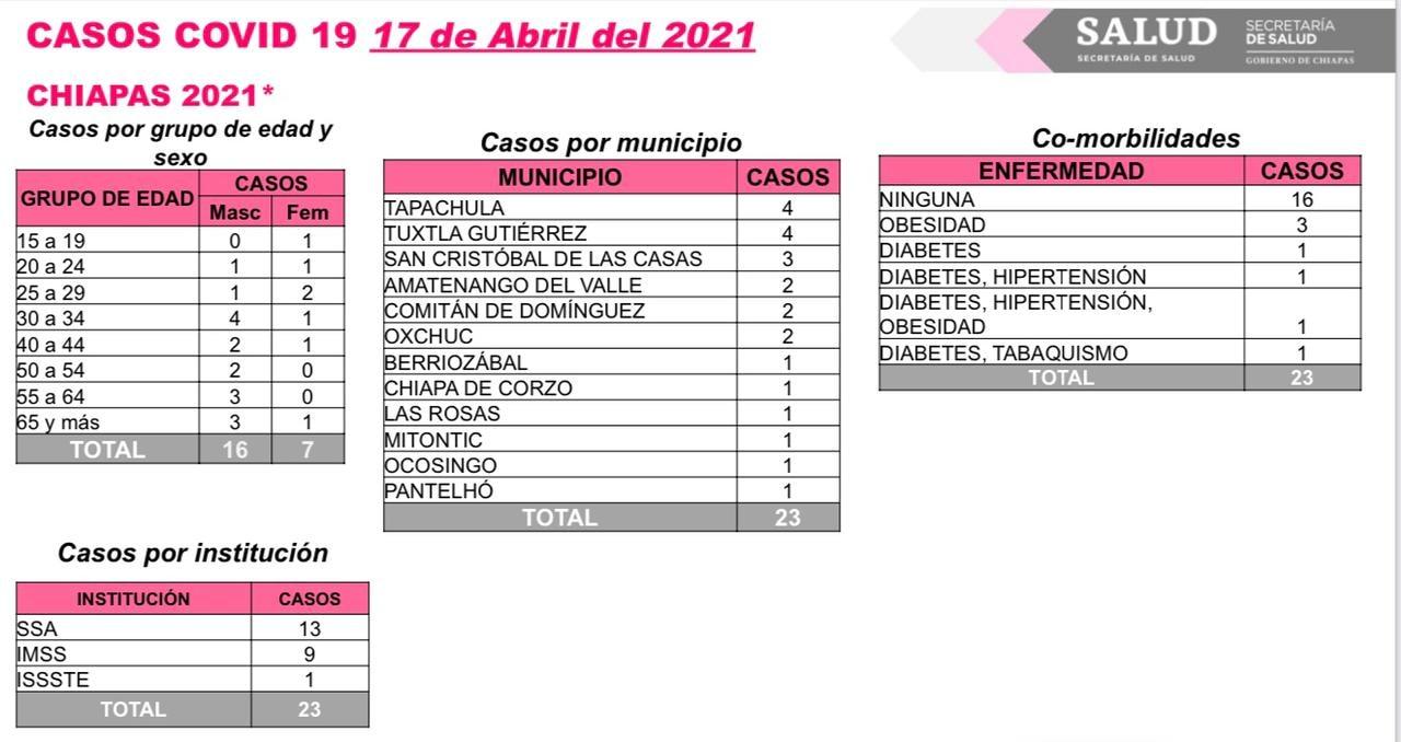 Registra Chiapas 23 casos nuevos y dos decesos de COVID-19.jpg