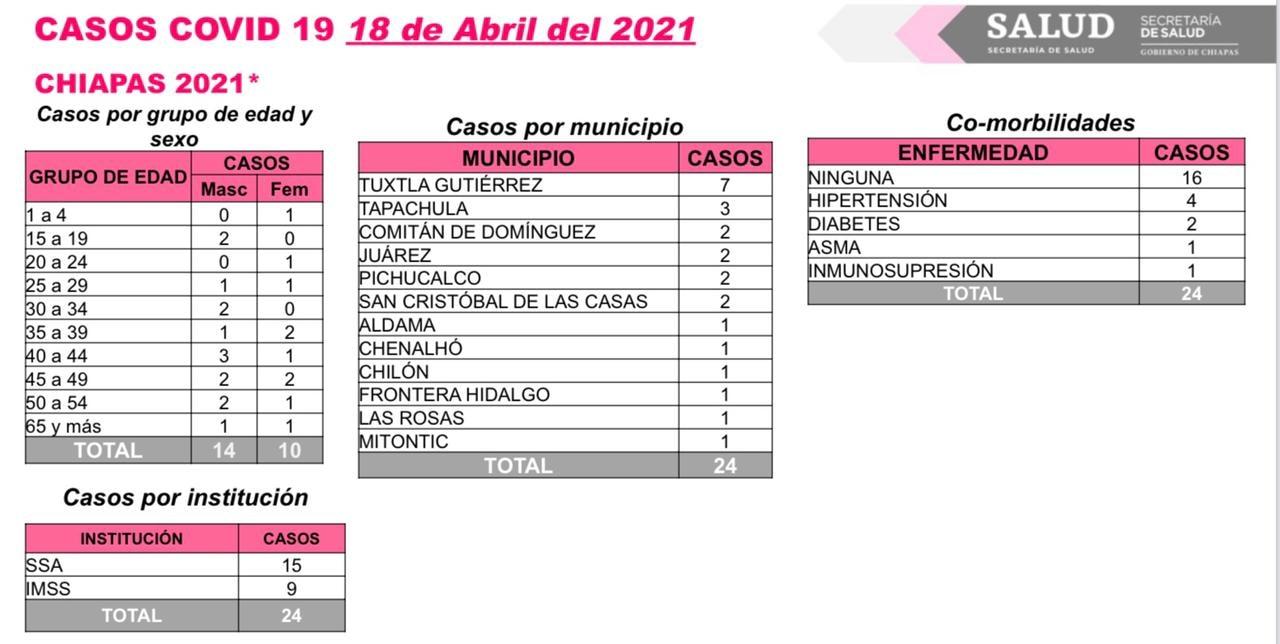 Suma Chiapas 24 contagios y un deceso de COVID-19.jpg