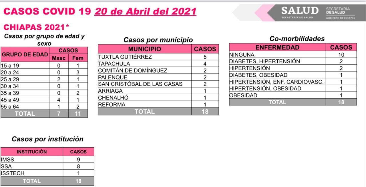 18 contagios de COVID-19 en ocho municipios de Chiapas.jpg
