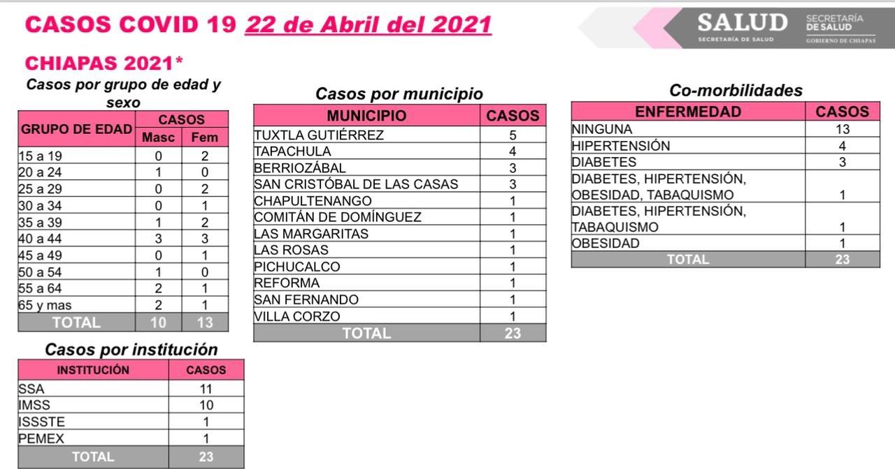 Reporta Chiapas 23 contagios de COVID-19.jpg