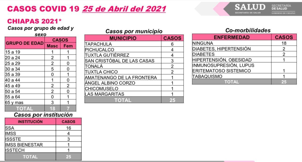 Acumula Chiapas 25 contagios y un deceso de COVID-19.jpg