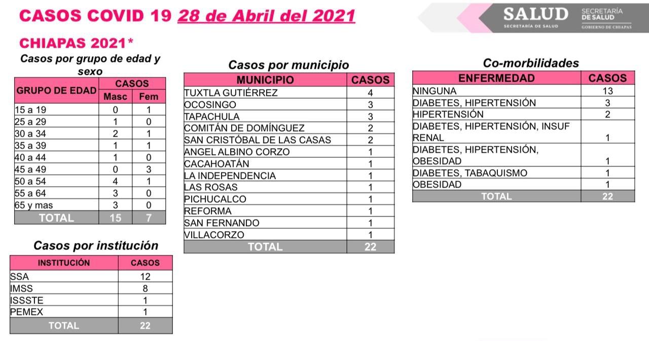 Suma Chiapas 22 contagios en las últimas horas.jpg