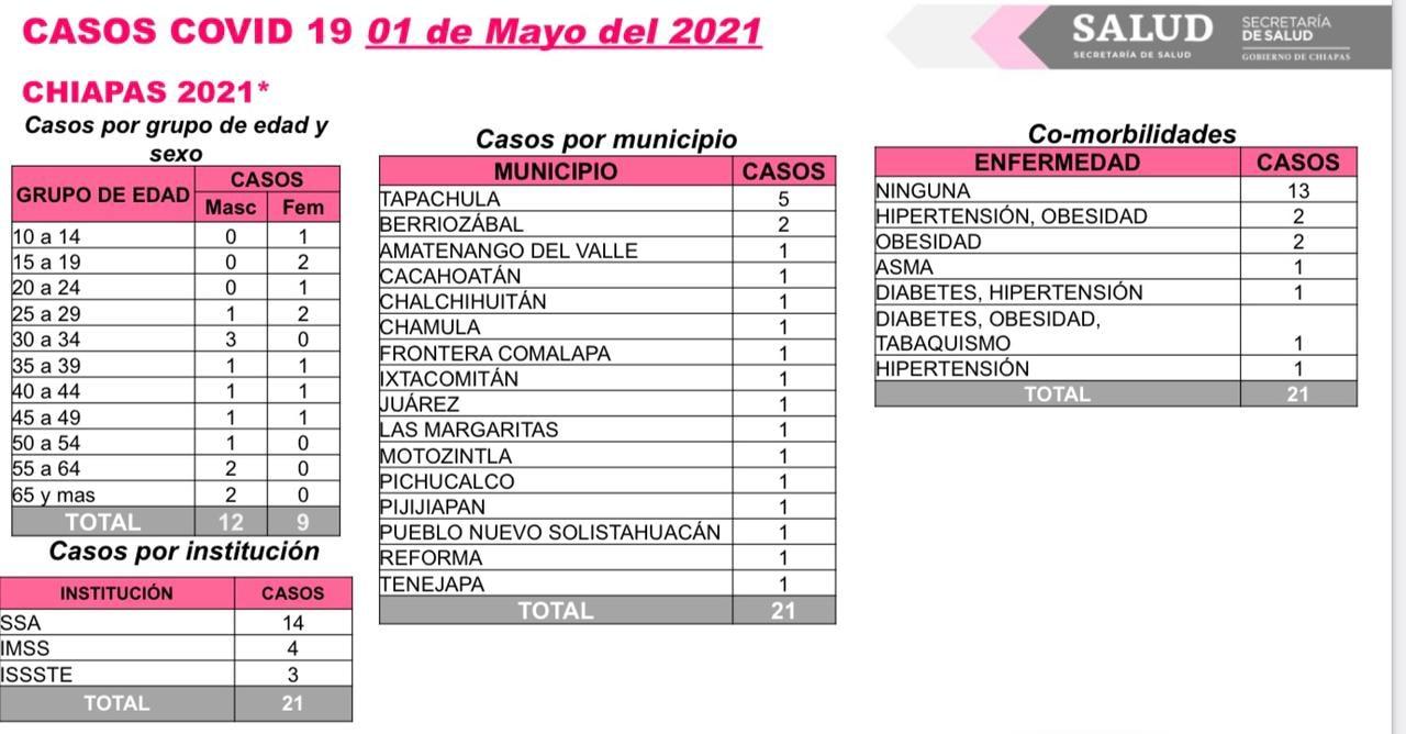 16 municipios registran casos de COVID-19 en las últimas horas.jpg