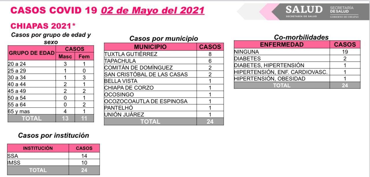 Chiapas cumple 144 horas sin reportar decesos por COVID-19.jpg
