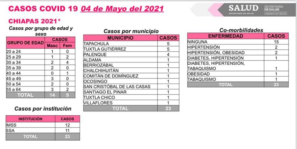 Se reportan 23 contagios de COVID-19 en Chiapas.jpg