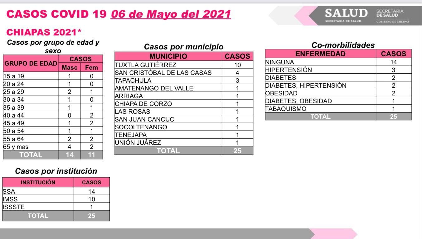 Se acumulan 25 contagios de COVID-19 en Chiapas.jpg