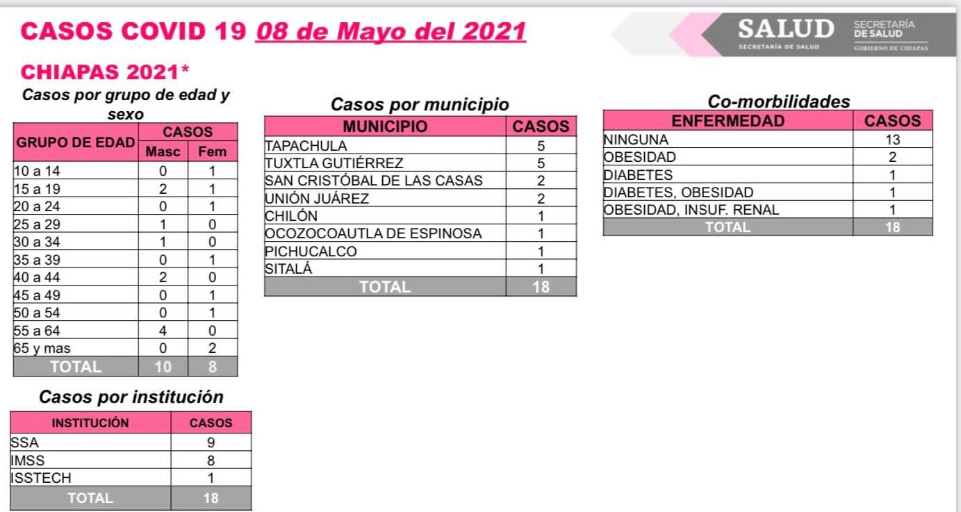 Chiapas en semáforo verde del 10 al 23 de mayo.jpg